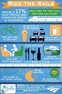 Ride the Rails Infographic