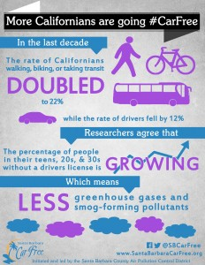 More Californians are Going #CarFree