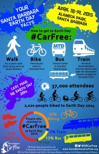 Your Santa Barbara Earth Day Facts