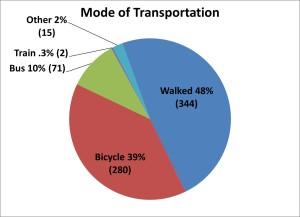 transportationchart